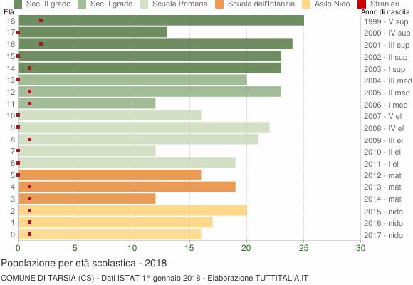 Grafico Popolazione in età scolastica - Tarsia 2018