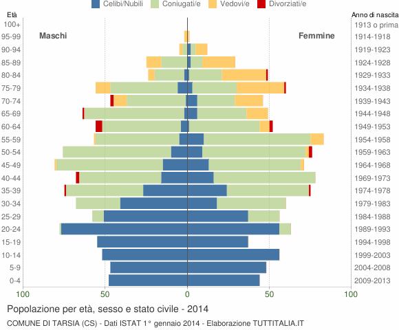 Grafico Popolazione per età, sesso e stato civile Comune di Tarsia (CS)