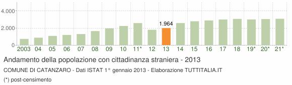 Grafico andamento popolazione stranieri Comune di Catanzaro