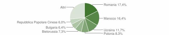 Grafico cittadinanza stranieri - Catanzaro 2009