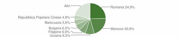 Grafico cittadinanza stranieri - Catanzaro 2018