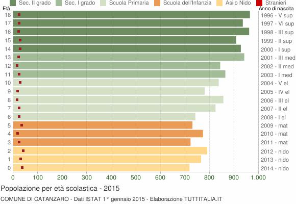 Grafico Popolazione in età scolastica - Catanzaro 2015