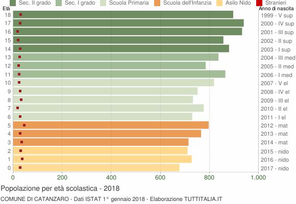 Grafico Popolazione in età scolastica - Catanzaro 2018