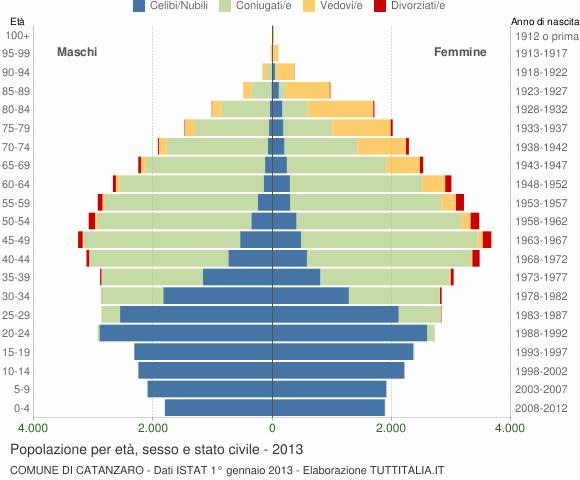Grafico Popolazione per età, sesso e stato civile Comune di Catanzaro
