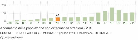 Grafico andamento popolazione stranieri Comune di Longobardi (CS)