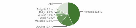 Grafico cittadinanza stranieri - Longobardi 2010