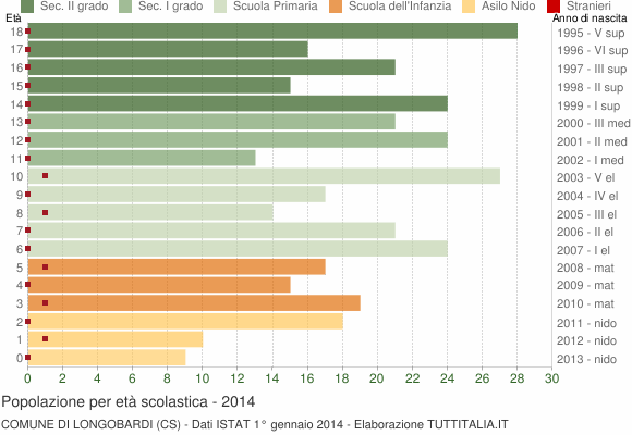 Grafico Popolazione in età scolastica - Longobardi 2014