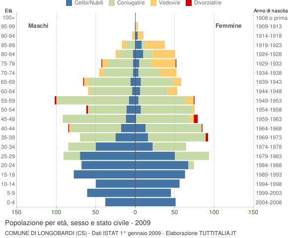 Grafico Popolazione per età, sesso e stato civile Comune di Longobardi (CS)
