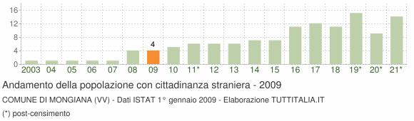 Grafico andamento popolazione stranieri Comune di Mongiana (VV)