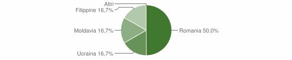 Grafico cittadinanza stranieri - Mongiana 2011