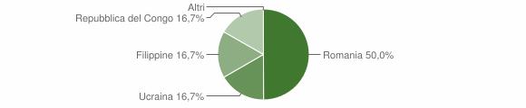 Grafico cittadinanza stranieri - Mongiana 2013