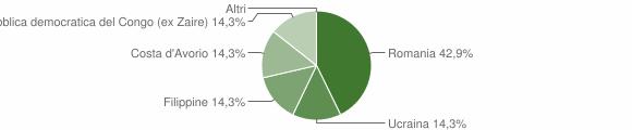 Grafico cittadinanza stranieri - Mongiana 2014