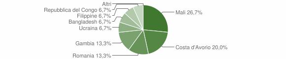 Grafico cittadinanza stranieri - Mongiana 2019