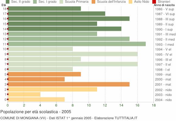 Grafico Popolazione in età scolastica - Mongiana 2005