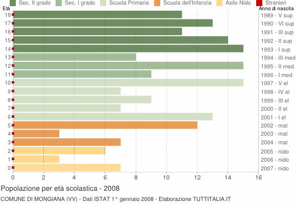 Grafico Popolazione in età scolastica - Mongiana 2008