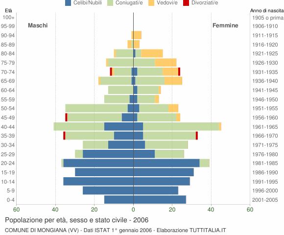 Grafico Popolazione per età, sesso e stato civile Comune di Mongiana (VV)
