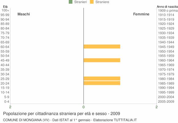 Grafico cittadini stranieri - Mongiana 2009