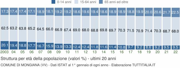 Grafico struttura della popolazione Comune di Mongiana (VV)