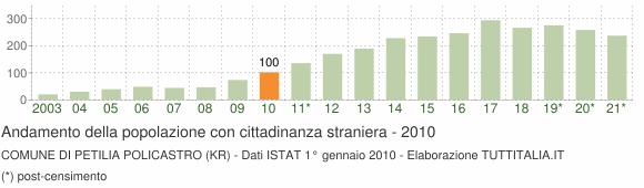 Grafico andamento popolazione stranieri Comune di Petilia Policastro (KR)