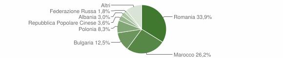 Grafico cittadinanza stranieri - Petilia Policastro 2012
