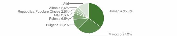 Grafico cittadinanza stranieri - Petilia Policastro 2015