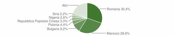 Grafico cittadinanza stranieri - Petilia Policastro 2019