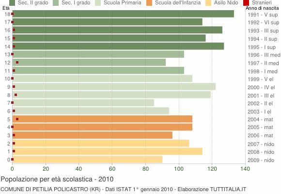 Grafico Popolazione in età scolastica - Petilia Policastro 2010
