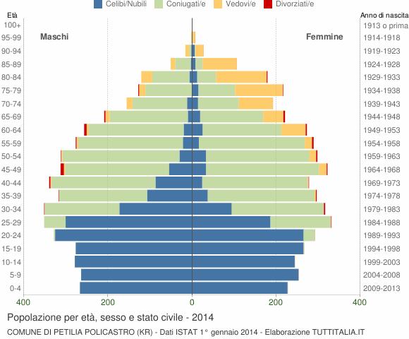 Grafico Popolazione per età, sesso e stato civile Comune di Petilia Policastro (KR)