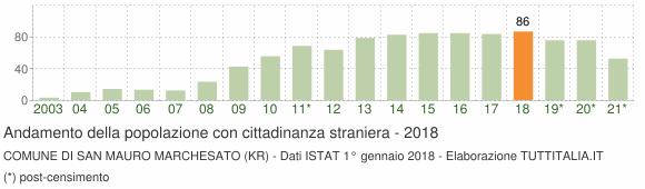 Grafico andamento popolazione stranieri Comune di San Mauro Marchesato (KR)