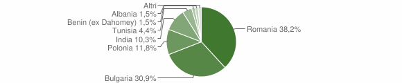 Grafico cittadinanza stranieri - San Mauro Marchesato 2011