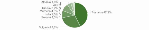 Grafico cittadinanza stranieri - San Mauro Marchesato 2012