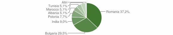 Grafico cittadinanza stranieri - San Mauro Marchesato 2013