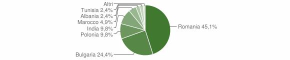 Grafico cittadinanza stranieri - San Mauro Marchesato 2014