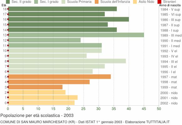 Grafico Popolazione in età scolastica - San Mauro Marchesato 2003