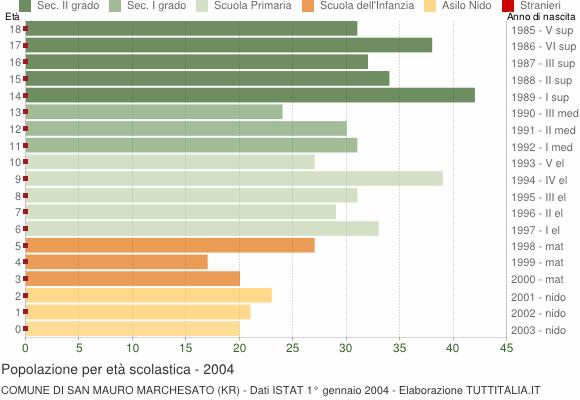 Grafico Popolazione in età scolastica - San Mauro Marchesato 2004