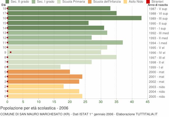 Grafico Popolazione in età scolastica - San Mauro Marchesato 2006