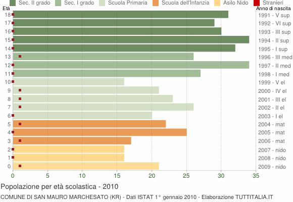 Grafico Popolazione in età scolastica - San Mauro Marchesato 2010