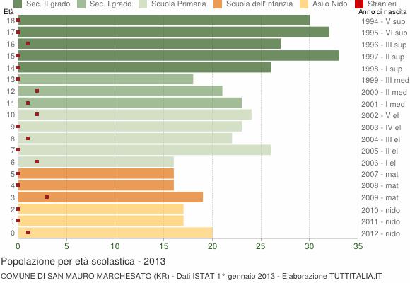 Grafico Popolazione in età scolastica - San Mauro Marchesato 2013