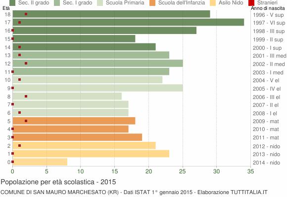 Grafico Popolazione in età scolastica - San Mauro Marchesato 2015