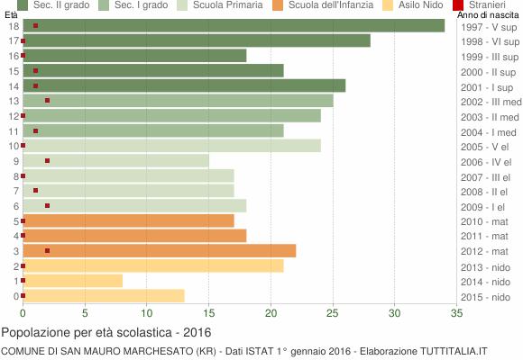 Grafico Popolazione in età scolastica - San Mauro Marchesato 2016
