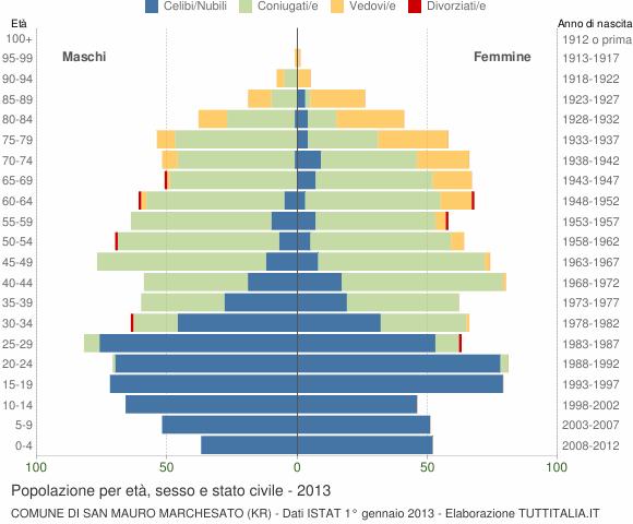 Grafico Popolazione per età, sesso e stato civile Comune di San Mauro Marchesato (KR)