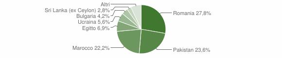 Grafico cittadinanza stranieri - Soveria Simeri 2019