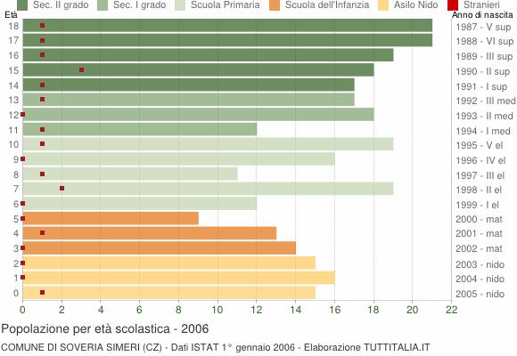 Grafico Popolazione in età scolastica - Soveria Simeri 2006