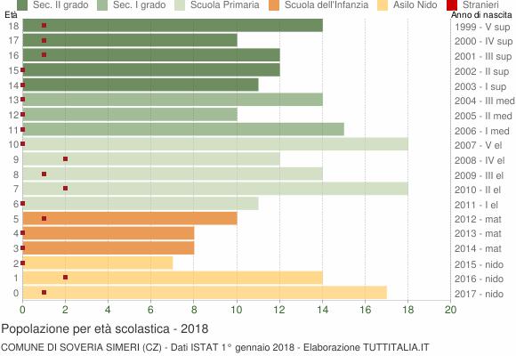 Grafico Popolazione in età scolastica - Soveria Simeri 2018