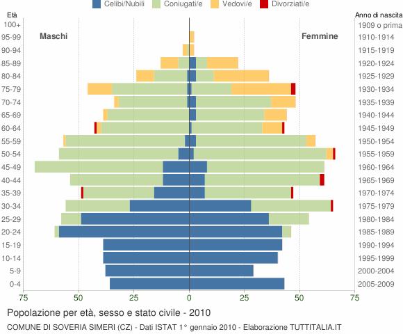 Grafico Popolazione per età, sesso e stato civile Comune di Soveria Simeri (CZ)