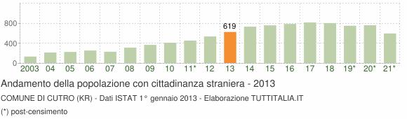 Grafico andamento popolazione stranieri Comune di Cutro (KR)