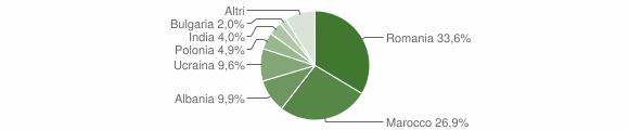 Grafico cittadinanza stranieri - Cutro 2011