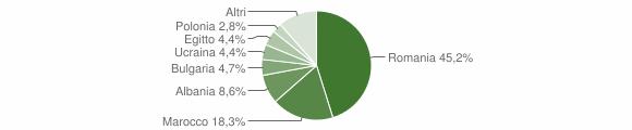 Grafico cittadinanza stranieri - Cutro 2019