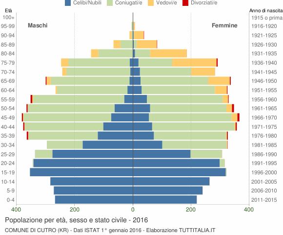 Grafico Popolazione per età, sesso e stato civile Comune di Cutro (KR)