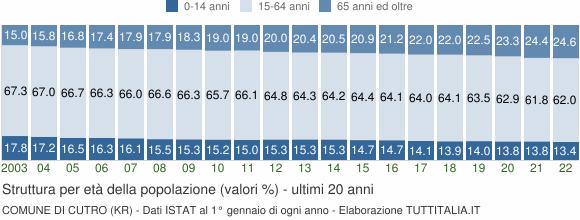 Grafico struttura della popolazione Comune di Cutro (KR)